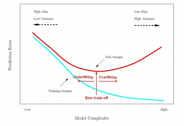 model_complexity_error_training_test