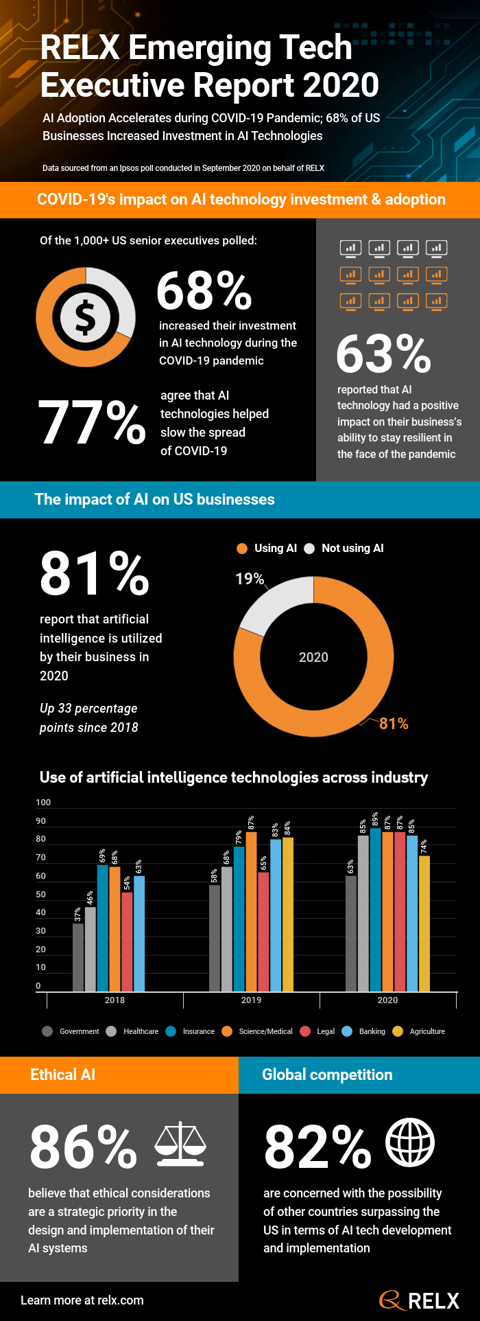 Key Finding in Emerging Tech Survey